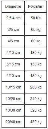 Tableau de calcul de la consommation de galets en fonction de la surface à couvrir.